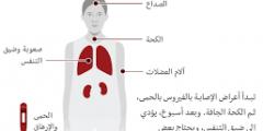 ماهى أعراض فيروس كورونا الوبائي وكيفية الوقاية منه