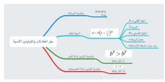 حل المعادلات والمتباينات الاسية