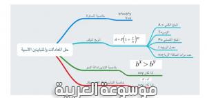 حل المعادلات